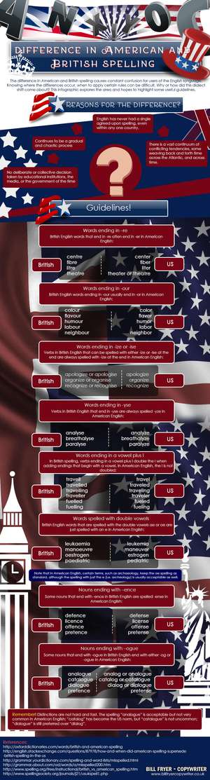 difference between American and British English Spellings